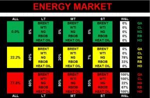 2015JUL28 Energy market