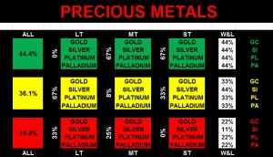 2015AUG13 Precious Metals Market Sentiment