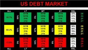 US Debt Market