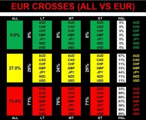 EUR Crosses