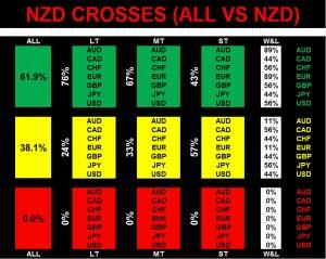 NZD Crosses