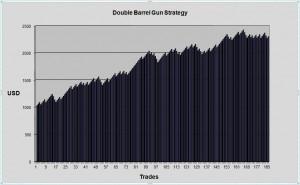 Double Barrel Gun Strategy Equity Chart