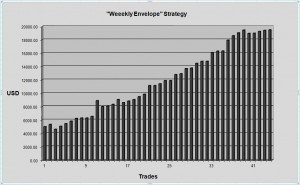 Weekly Envelope Strategy Equity Chart